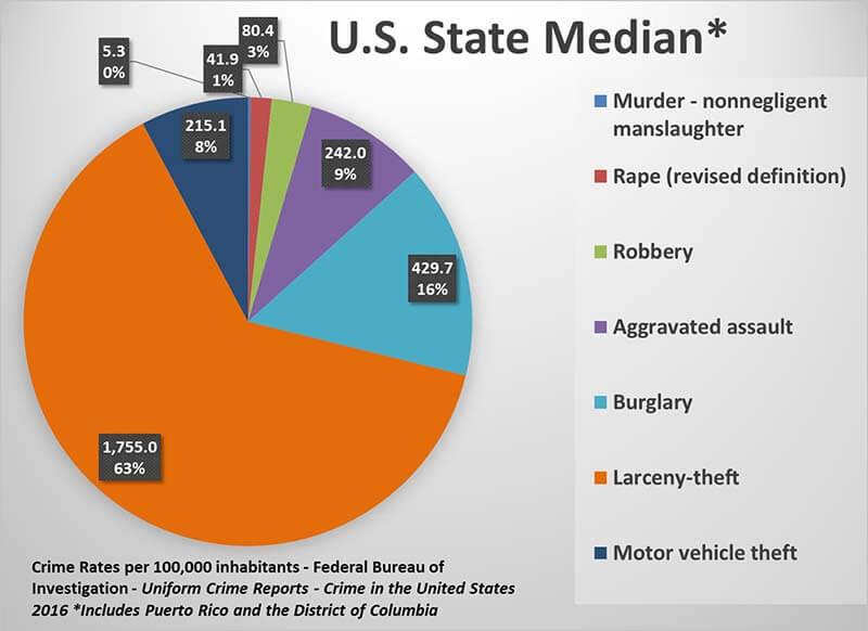 U.S.-State-Median